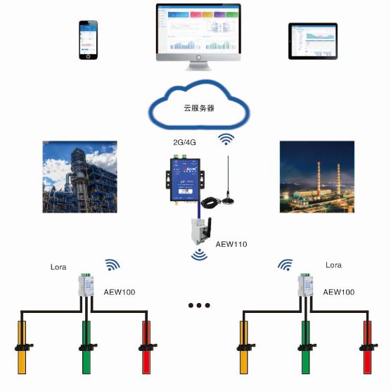 浙江义乌工况用电在线监测系统(PEMS)