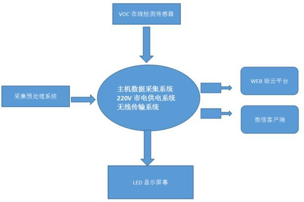 橡胶行业VOC监测仪器厂家