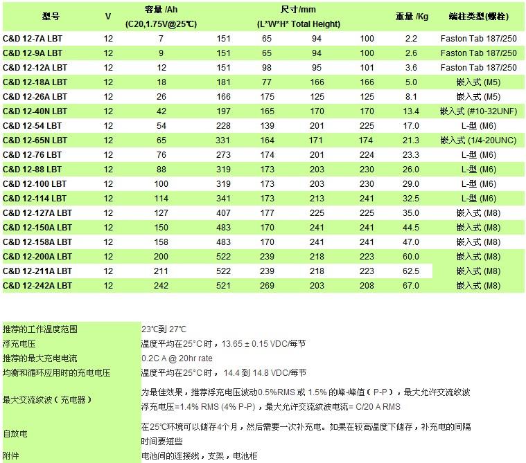 LBTY12V系列参数.JPG